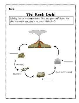 Rock Cycle - Rock Cycle Printables - Rock Cycle Practice