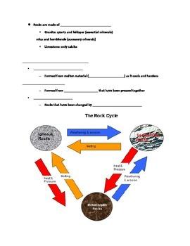 Rock Cycle Slot Notes