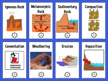 Rock Cycle Vocabulary Trading Cards and Word Wall