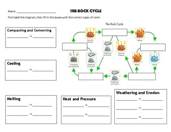 Rock cycle worksheet 2 types of rocks by mrs coverts class tpt rock cycle worksheet 2 types of rocks ccuart Images