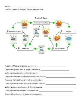 Rock types worksheet teaching resources teachers pay teachers rock cycle worksheet rock cycle worksheet ccuart Image collections