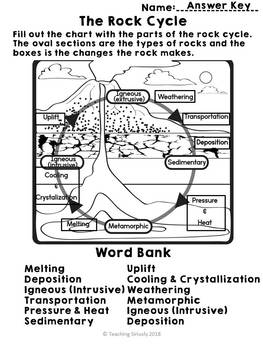 Rock Cycle Worksheet and Answers
