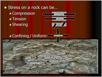 Rock Deformation, Shearing, Tension, Compression