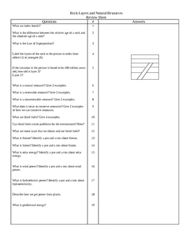 Rock Layers and Natural Resources Review Sheet
