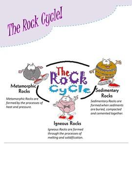 Rock Poem/Rock Cycle