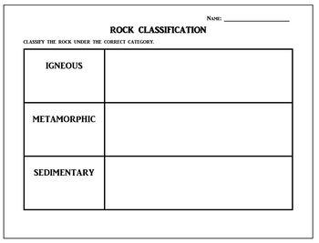 Rock Types - Classifiction of Igneous, Metamorphic, and Sedimentary Rocks
