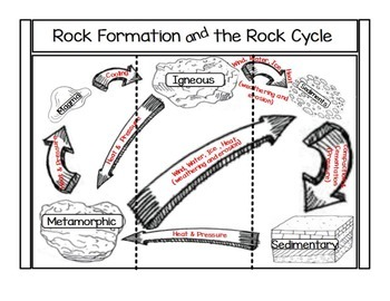 Rock and rock Formation Foldable