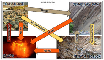 Rock cycle close reading & graphic organizers interactive notebook TX TEKS 6.10B