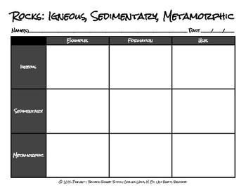 Rocks: Igneous, Sedimentary, Metamorphic Graphic Organizer