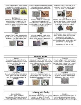 Rocks & Minerals Information Guide