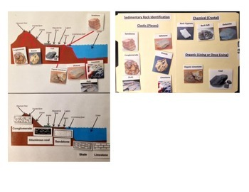 Rocks: SEDIMENTARY ROCKS - Types, Symbols, and Formation Environment