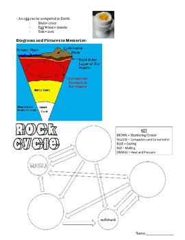 Rocks and Layers of the Earth Science Study Guide and Test
