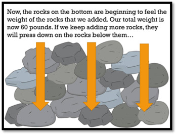 Rocks and Minerals -Classifying Rocks ANIMATED PowerPoint with Guided Notes