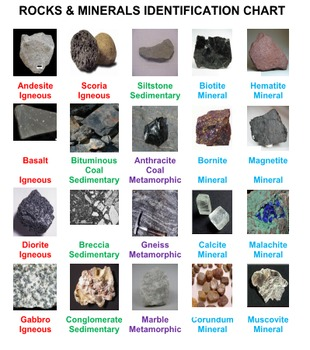 Rocks and Minerals Concentration