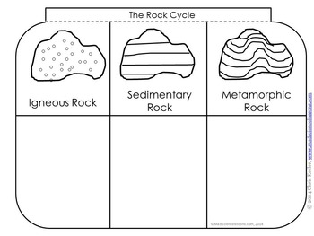 rocks and minerals interactive notebook pages by kesler science tpt. Black Bedroom Furniture Sets. Home Design Ideas