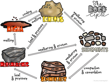 Rocks and Minerals Posters (vocabulary posters and rock cycle posters)