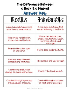 Rocks and Minerals: The Difference Between a Rock & a Mineral