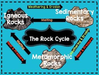 Rocks and Minerals Unit