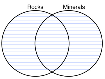 Rocks and Minerals Venn    Diagram    by True Education   TpT