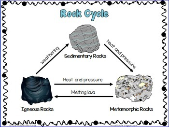 Rocks and Minerals activities, worksheets, definition cards and posters