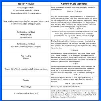 Rogue Wave ~ Common Core Aligned Activities Plus Reading Signposts!
