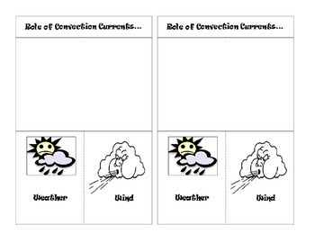 Role of Convection Currents in Weather and Wind