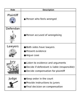 Roles in Civil Lawsuit, judge, jury, defendant, plaintiff, mock trial, worksheet