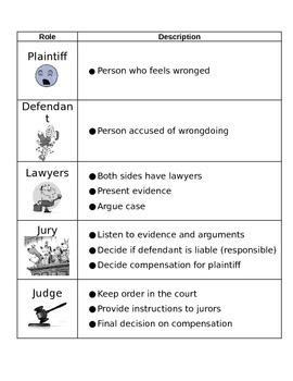 Roles in Civil Lawsuit, judge, jury, defendant, plaintiff, mock trial, worksheet