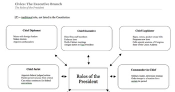 Roles of the President Using Technology