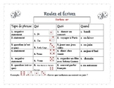 Roll and Write French verbs Super bundle