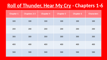 Roll of Thunder, Hear My Cry Jeopardy (Chapters 1-6)