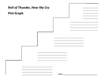 Roll of Thunder, Hear My Cry Plot Graph - Mildred Taylor
