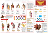 Roman Army – structure, leadership, armaments and tactics