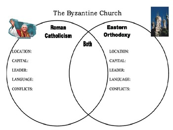 roman catholic vs eastern orthodox church byzantine church powerpoint