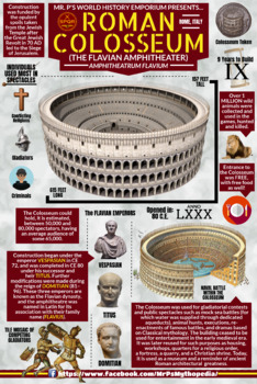 Roman Colosseum Infographic