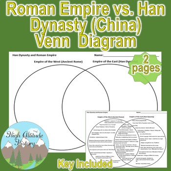 Ancient Rome Roman Empire Vs China Han Dynasty 2 Circle Venn Diagram