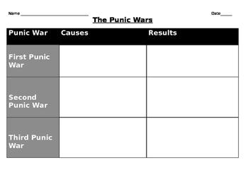 Roman Expansion: Punic Wars Graphic Organzier
