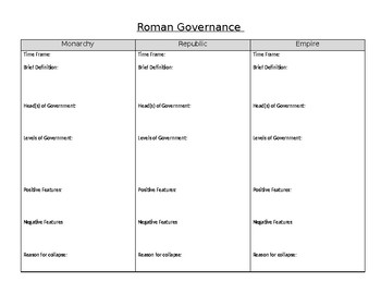 Roman Governance Project Note Taking Page
