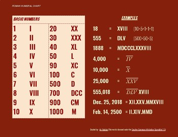 Roman Numeral - Reference Sheet