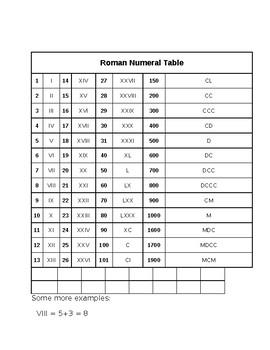 Roman Numeral Table