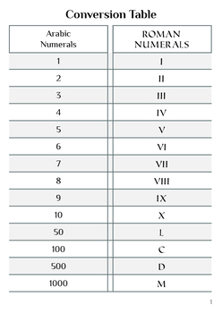 Roman Numerals - Ancient Numbers