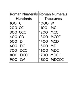 Roman Numerals - Hundreds and Thousands Matching Cards