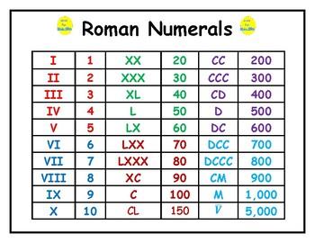 Roman Numerals Mini-Poster