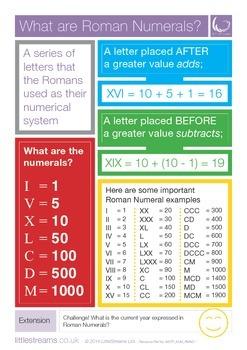 Roman Numerals | Skills Poster