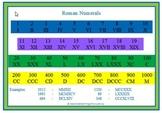 Roman Numerals Sheet