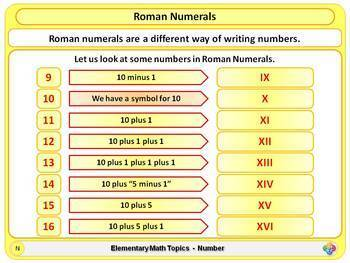 Roman Numerals for Elementary School Math Powerpoint