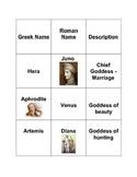Roman Vs. Greek God/Goddess Word Sort