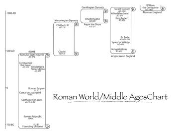 Roman/Middle Ages Time Chart