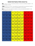 Romania Hundred Chart Mystery Picture with Number Cards