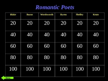 Romantic Poets Jeopardy: Blake, Burns, Wordsworth, Byron, Shelley, and Keats